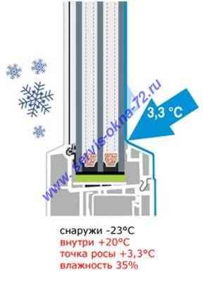 Воздух, циркулирующий в комнате, может скользить по стеклу сверху вниз, при этом охлаждаясь в нижней точке створки.
